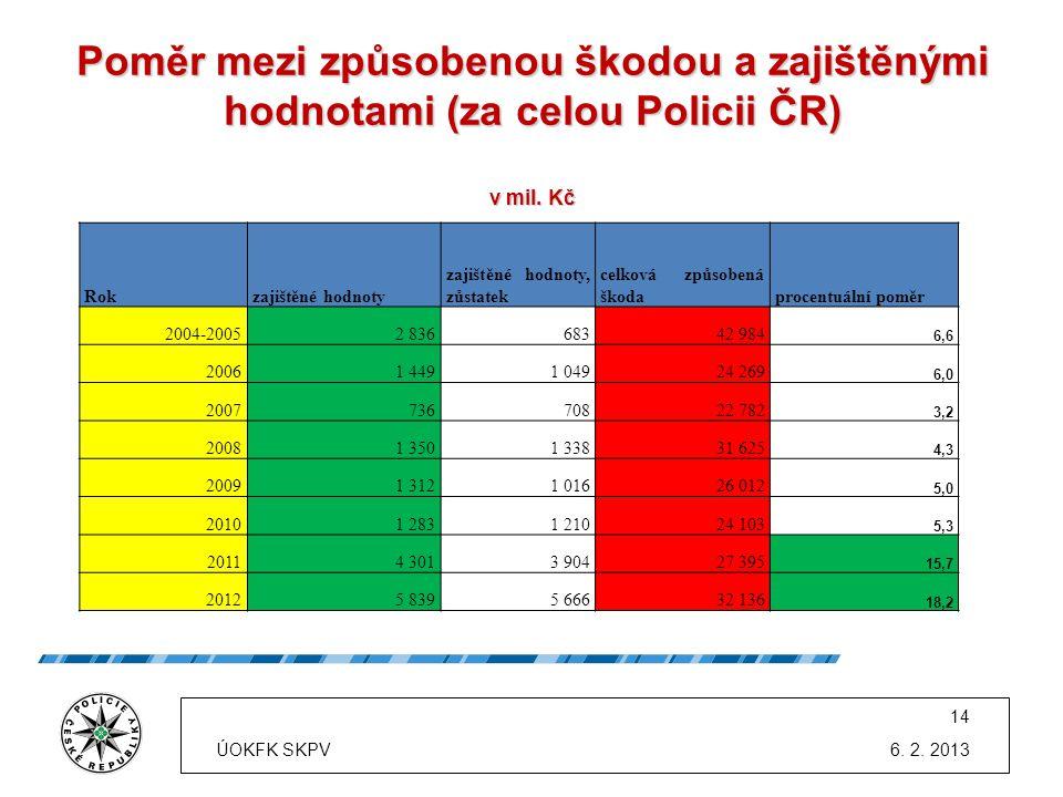 Poměr mezi způsobenou škodou a zajištěnými hodnotami (za celou Policii ČR) v mil. Kč