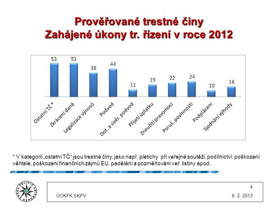 Prověřované trestné činy Zahájené úkony tr. řízení v roce 2012