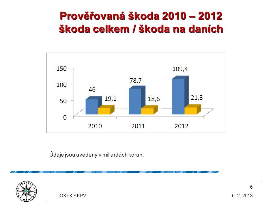 Prověřovaná škoda 2010 – 2012 škoda celkem / škoda na daních