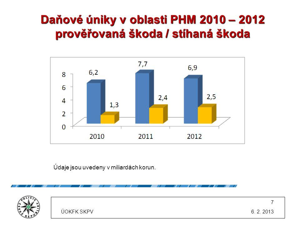 Daňové úniky v oblasti PHM 2010 – 2012 prověřovaná škoda / stíhaná škoda