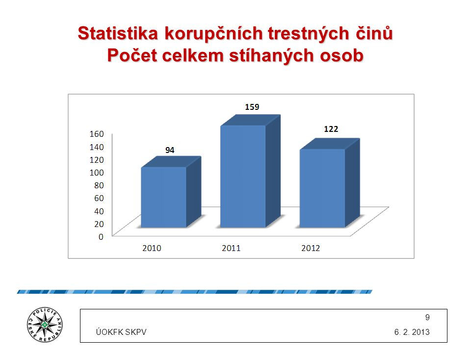 Statistika korupčních trestných činů Počet celkem stíhaných osob