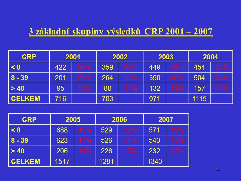 3 základní skupiny výsledků CRP 2001 – 2007