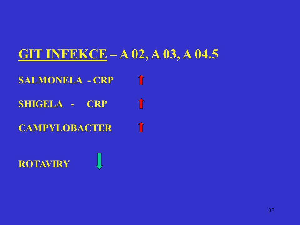 GIT INFEKCE – A 02, A 03, A 04.5 SALMONELA - CRP SHIGELA - CRP