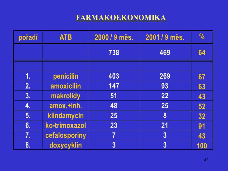FARMAKOEKONOMIKA 100. 3. doxycyklin. 8. 43. 7. cefalosporiny. 7. 91. 21. 23. ko-trimoxazol.