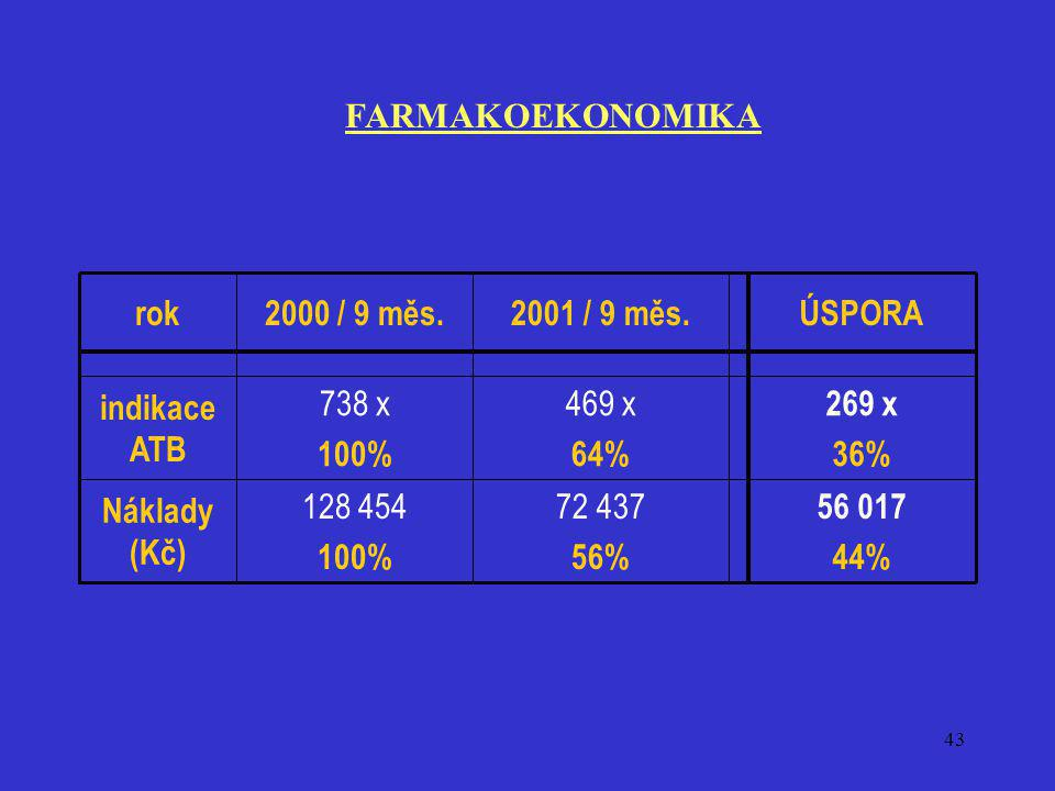 FARMAKOEKONOMIKA 269 x. 36% 469 x. 64% 738 x. 100% indikace ATB. 56 017. 44% 72 437. 56% 128 454.