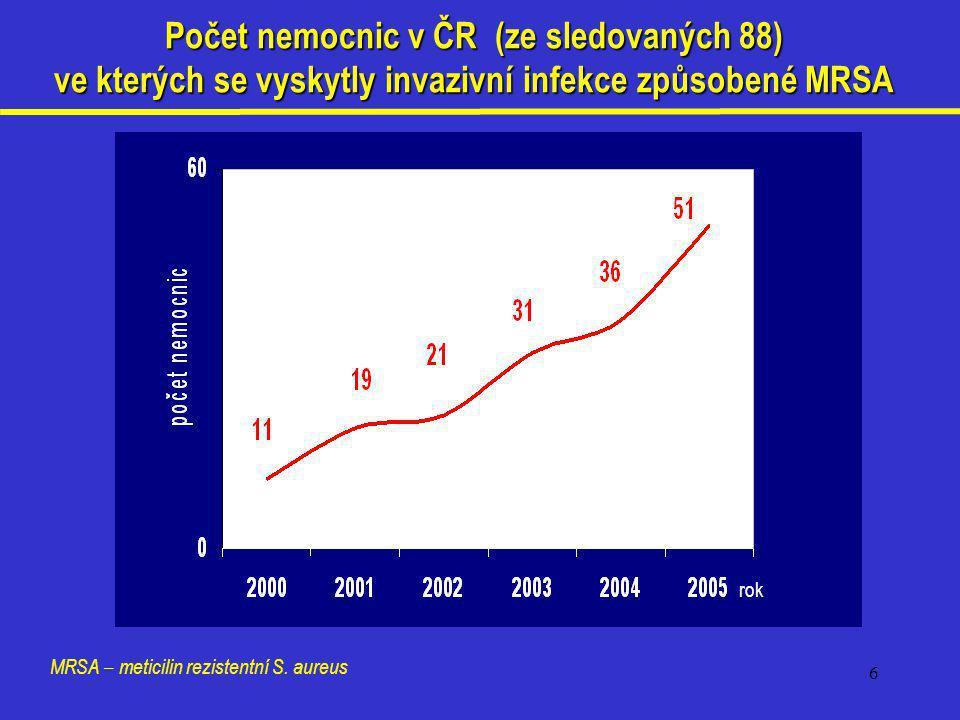 Počet nemocnic v ČR (ze sledovaných 88)