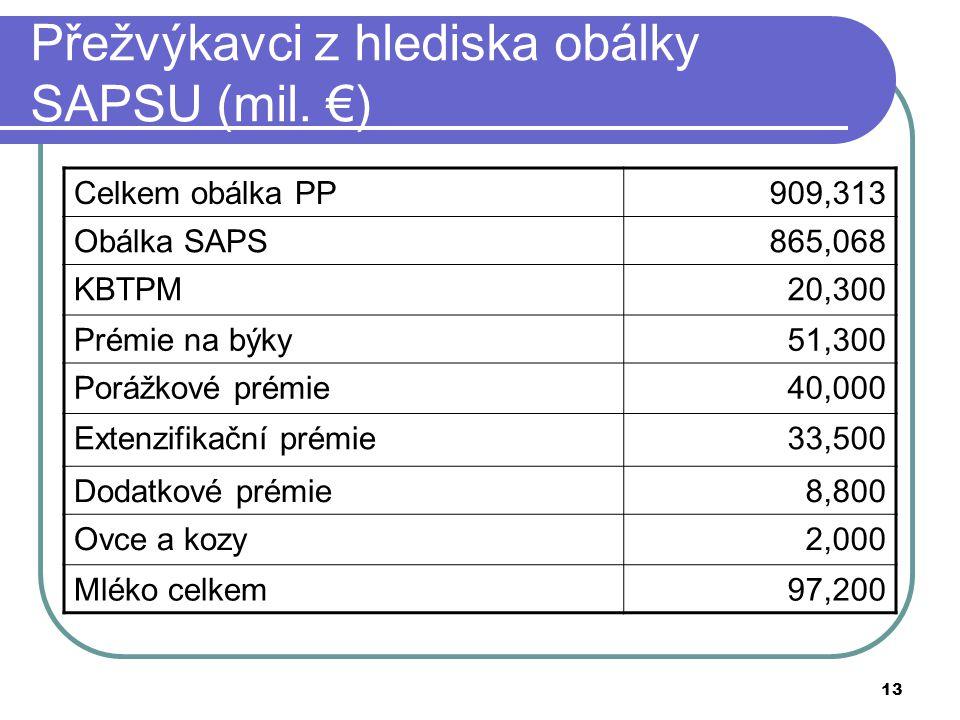 Přežvýkavci z hlediska obálky SAPSU (mil. €)