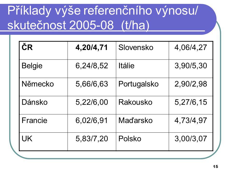 Příklady výše referenčního výnosu/ skutečnost 2005-08 (t/ha)