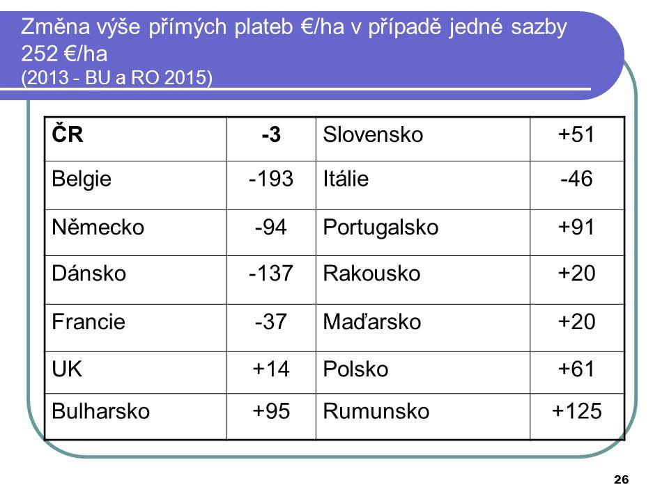 Změna výše přímých plateb €/ha v případě jedné sazby 252 €/ha (2013 - BU a RO 2015)