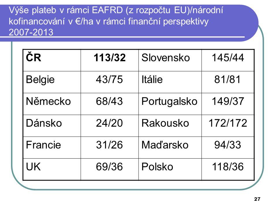 ČR 113/32 Slovensko 145/44 Belgie 43/75 Itálie 81/81 Německo 68/43