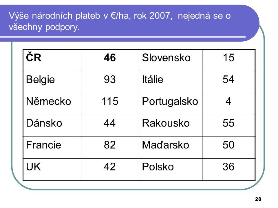 Výše národních plateb v €/ha, rok 2007, nejedná se o všechny podpory.