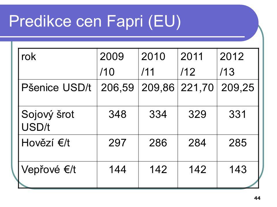 Predikce cen Fapri (EU)