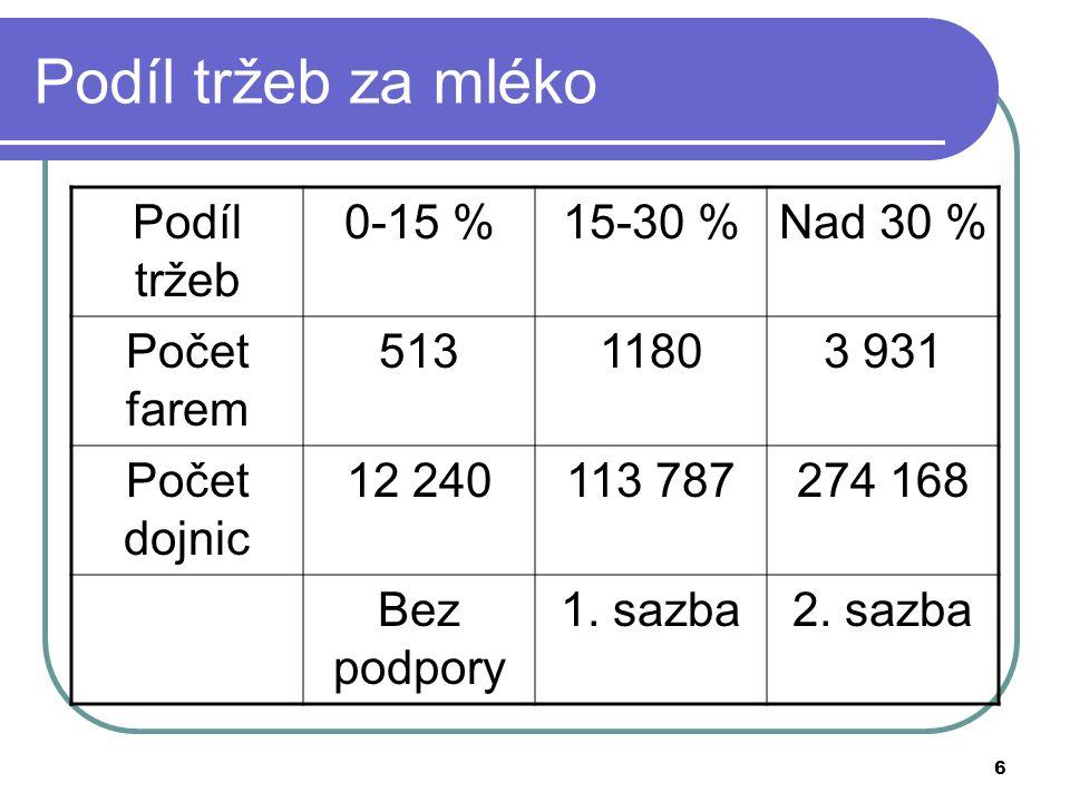 Podíl tržeb za mléko Podíl tržeb 0-15 % 15-30 % Nad 30 % Počet farem