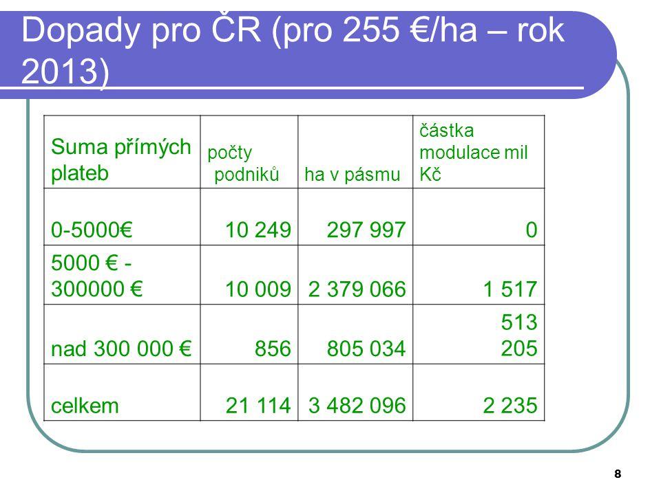 Dopady pro ČR (pro 255 €/ha – rok 2013)