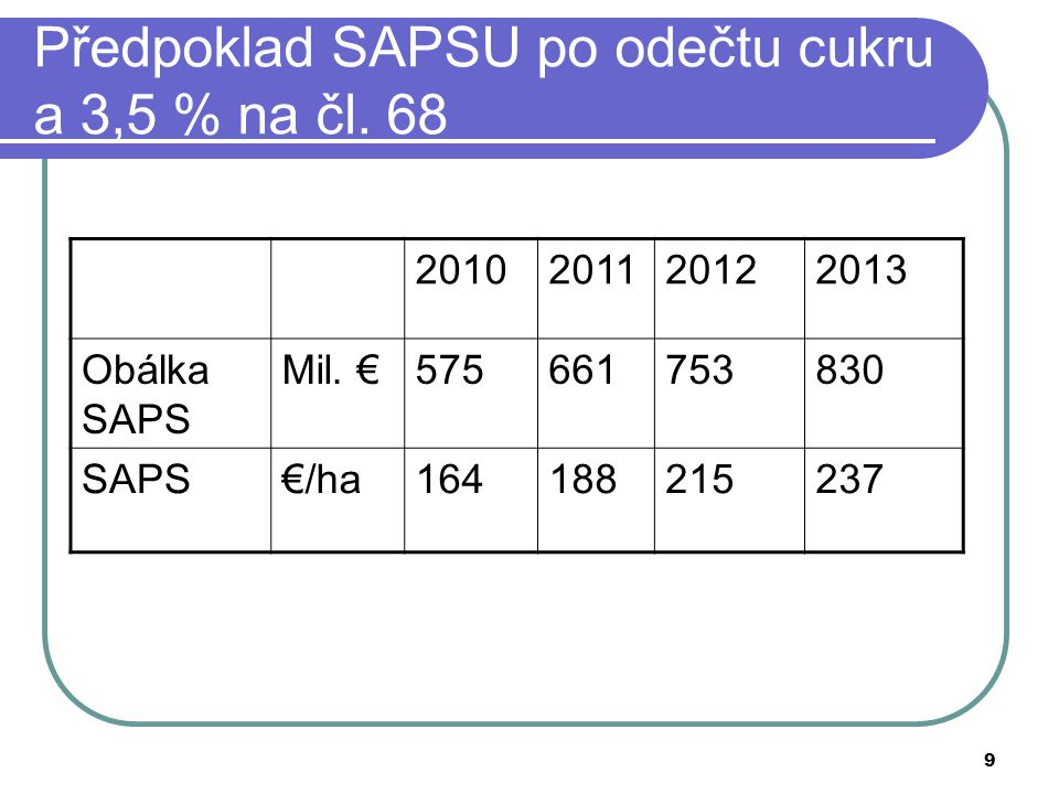 Předpoklad SAPSU po odečtu cukru a 3,5 % na čl. 68
