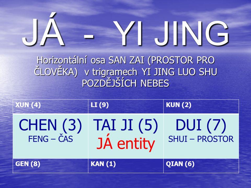 JÁ - YI JING Horizontální osa SAN ZAI (PROSTOR PRO ČLOVĚKA) v trigramech YI JING LUO SHU POZDĚJŠÍCH NEBES
