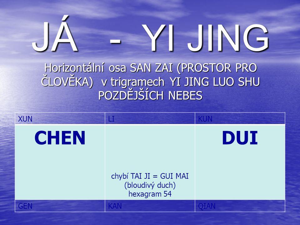 chybí TAI JI = GUI MAI (bloudivý duch)