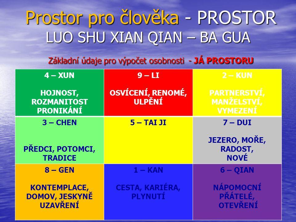 Prostor pro člověka - PROSTOR LUO SHU XIAN QIAN – BA GUA Základní údaje pro výpočet osobnosti - JÁ PROSTORU