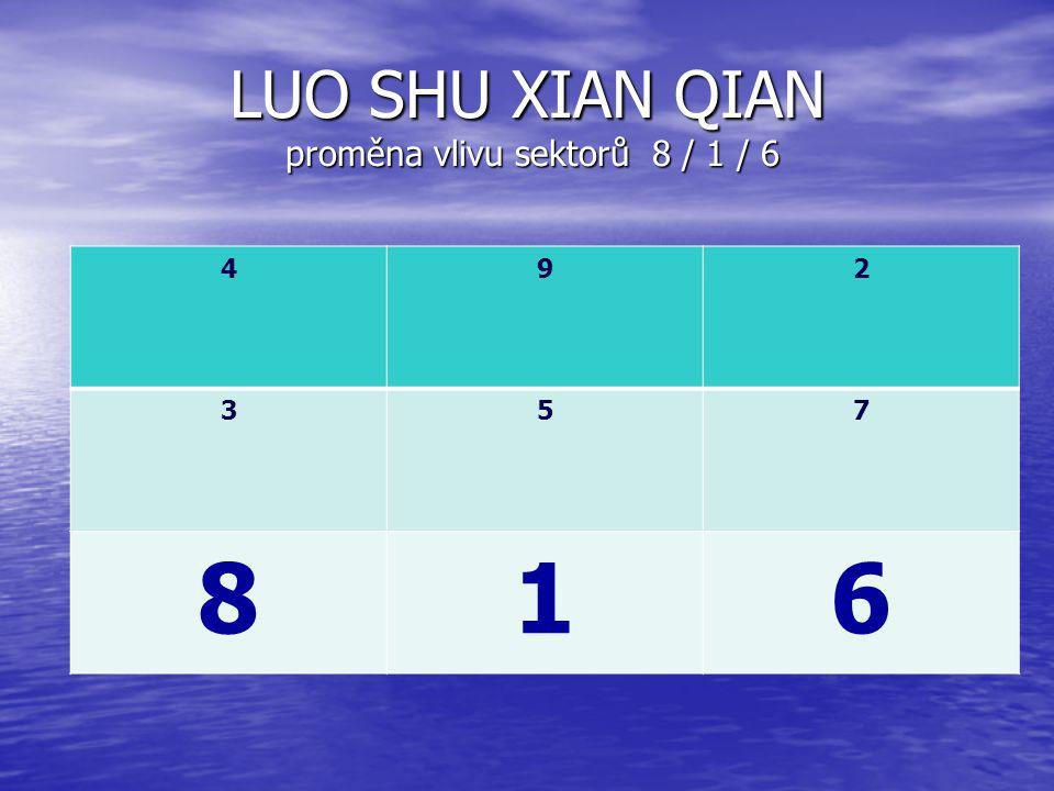 LUO SHU XIAN QIAN proměna vlivu sektorů 8 / 1 / 6