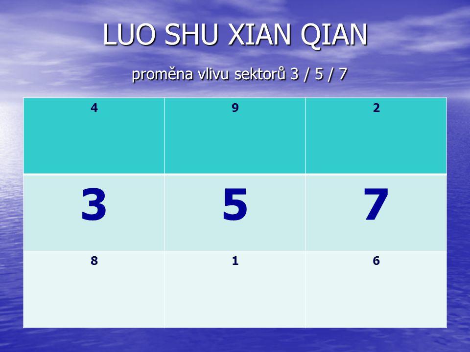 LUO SHU XIAN QIAN proměna vlivu sektorů 3 / 5 / 7