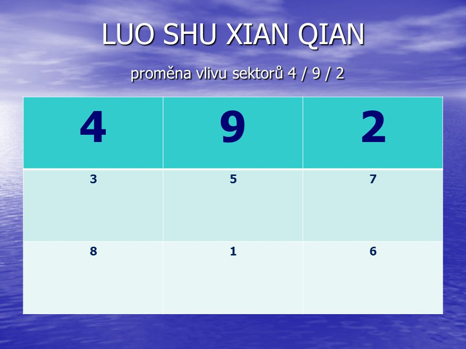 LUO SHU XIAN QIAN proměna vlivu sektorů 4 / 9 / 2