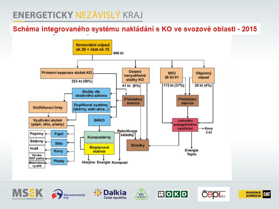 Schéma integrovaného systému nakládání s KO ve svozové oblasti - 2015