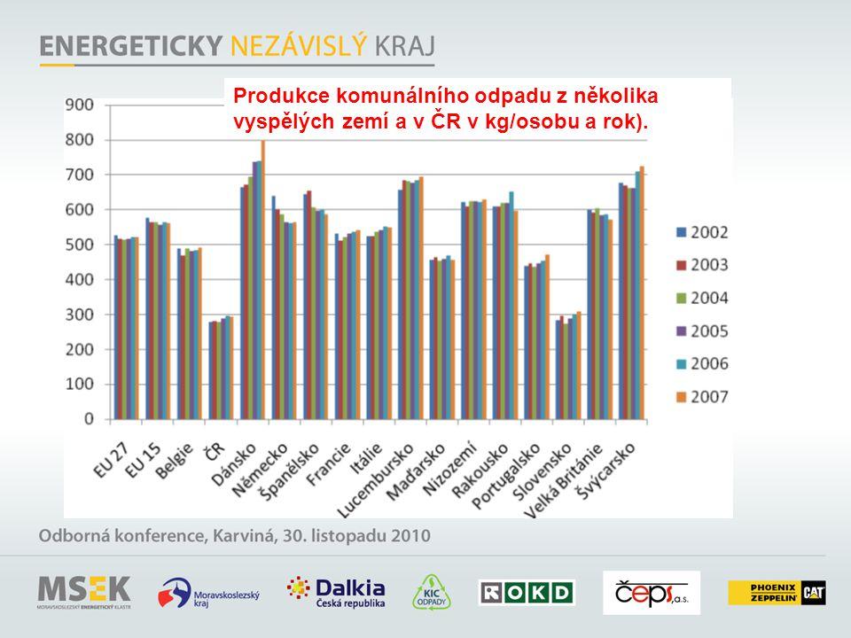 Produkce komunálního odpadu z několika vyspělých zemí a v ČR v kg/osobu a rok).