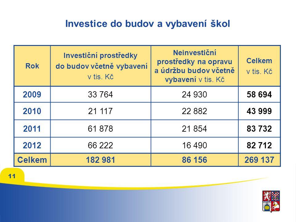 Investice do budov a vybavení škol