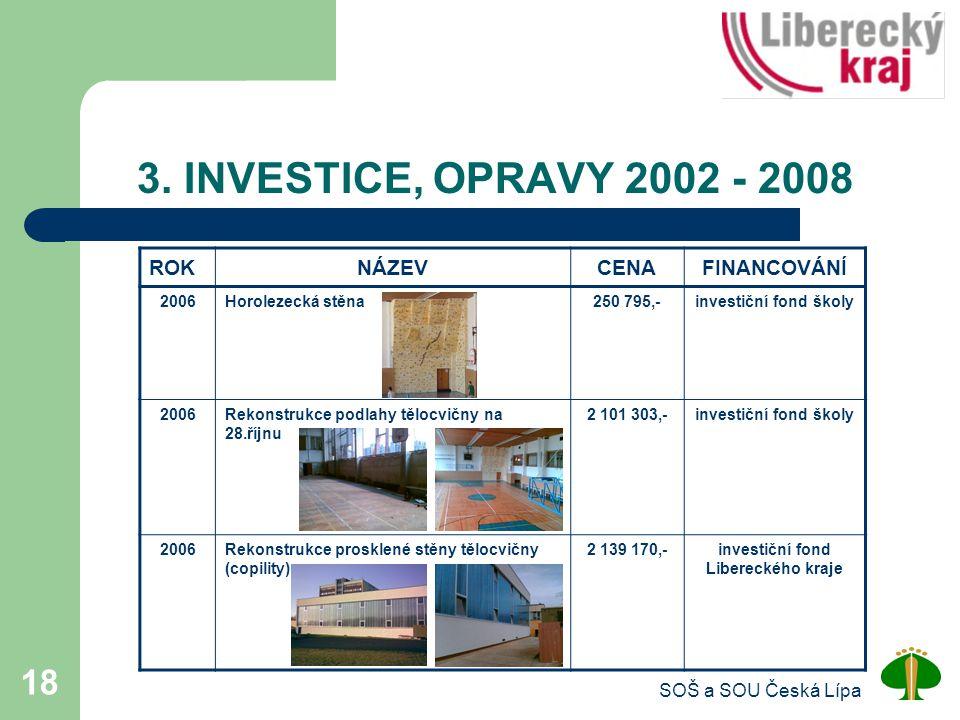 investiční fond Libereckého kraje