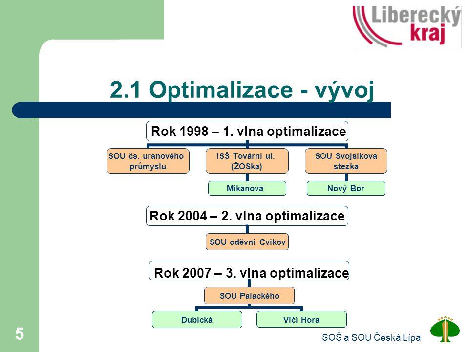 2.1 Optimalizace - vývoj SOŠ a SOU Česká Lípa