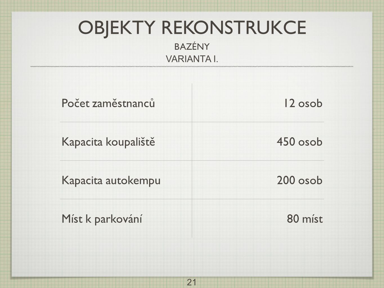 OBJEKTY REKONSTRUKCE Počet zaměstnanců 12 osob Kapacita koupaliště
