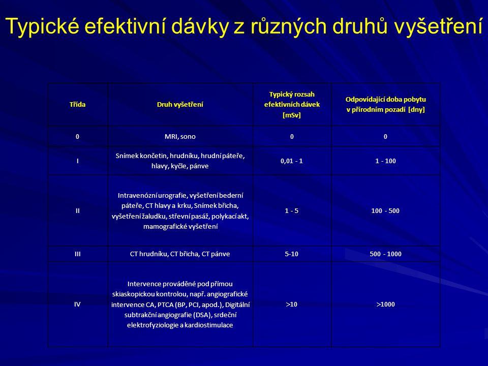 Typické efektivní dávky z různých druhů vyšetření
