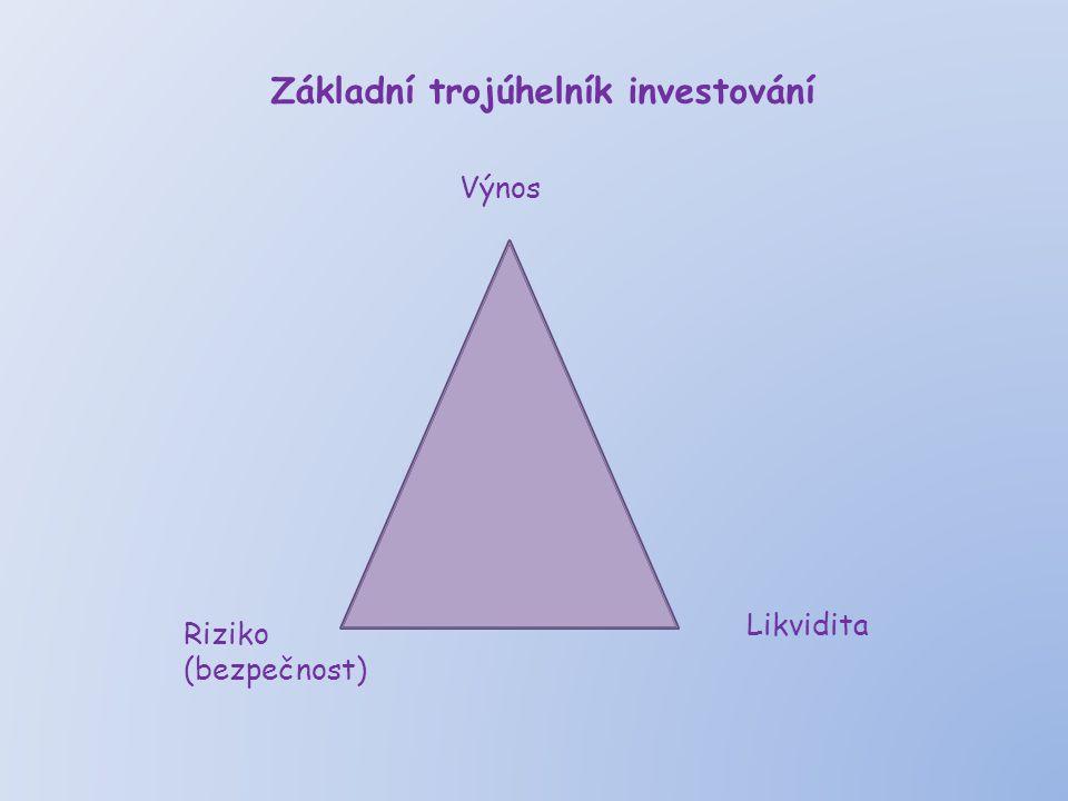 Základní trojúhelník investování