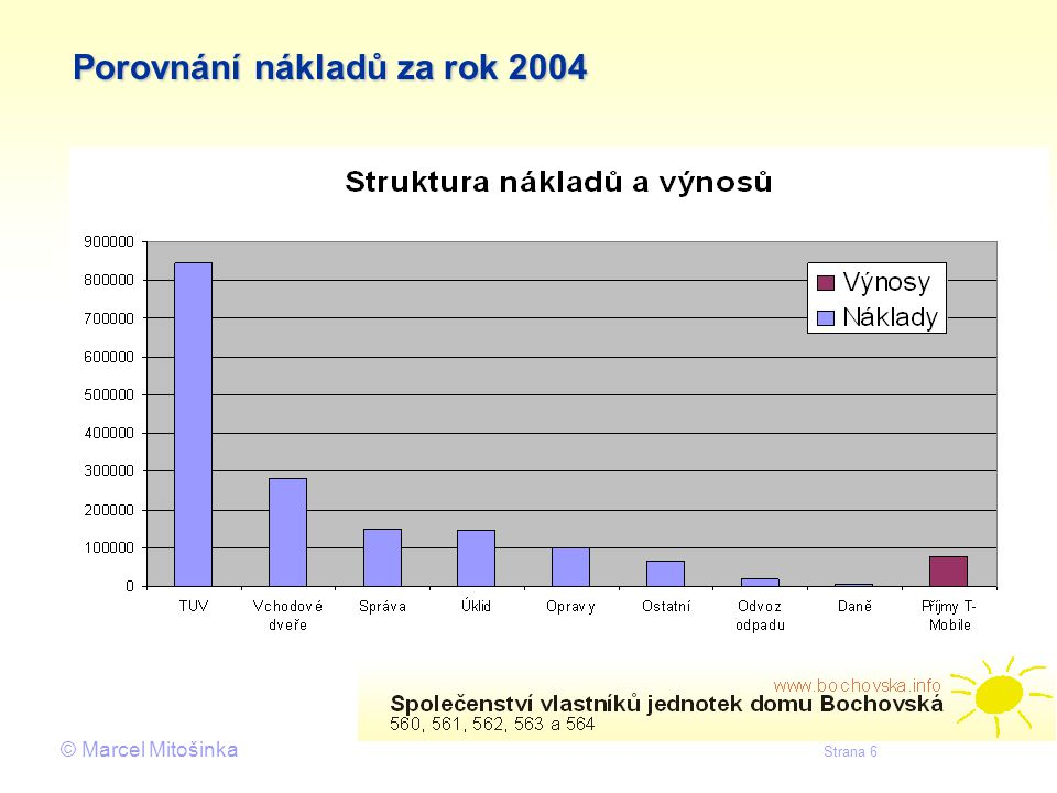Porovnání nákladů za rok 2004