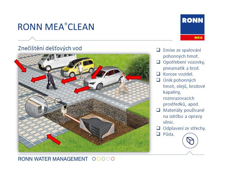 RONN MEA®CLEAN Znečištění dešťových vod