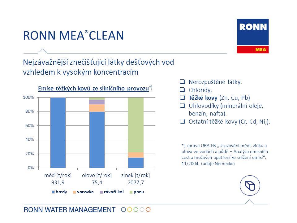 RONN MEA®CLEAN Nejzávažnější znečišťující látky dešťových vod