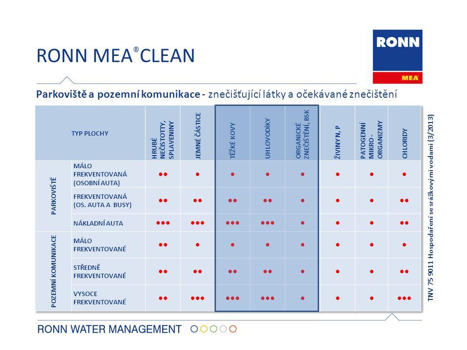 RONN MEA®CLEAN Parkoviště a pozemní komunikace - znečišťující látky a očekávané znečištění. TYP PLOCHY.