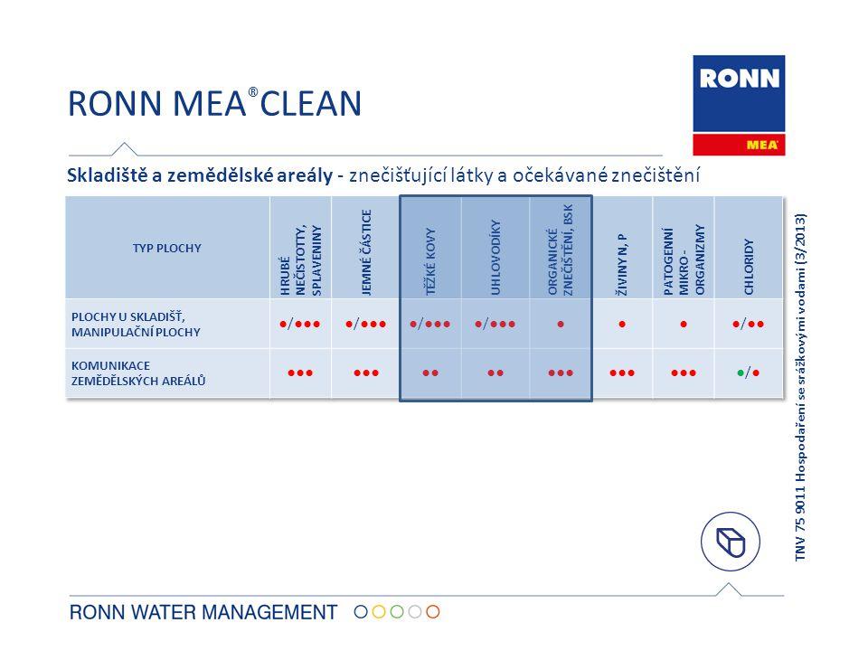 RONN MEA®CLEAN Skladiště a zemědělské areály - znečišťující látky a očekávané znečištění. TYP PLOCHY.