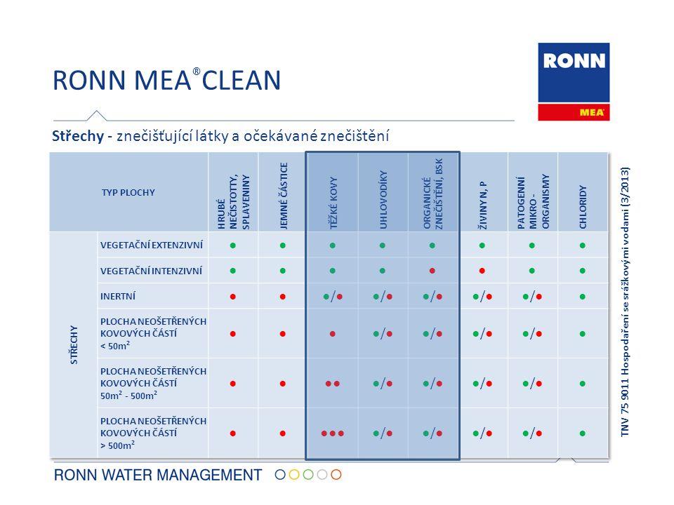 RONN MEA®CLEAN Střechy - znečišťující látky a očekávané znečištění ●