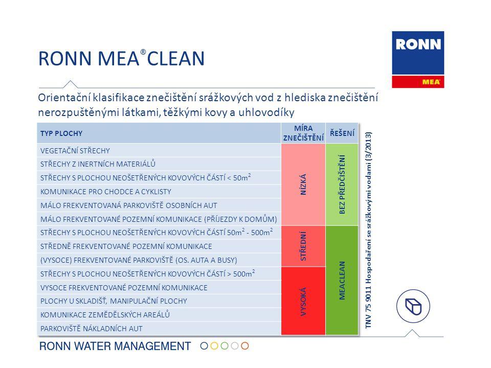RONN MEA®CLEAN Orientační klasifikace znečištění srážkových vod z hlediska znečištění nerozpuštěnými látkami, těžkými kovy a uhlovodíky.