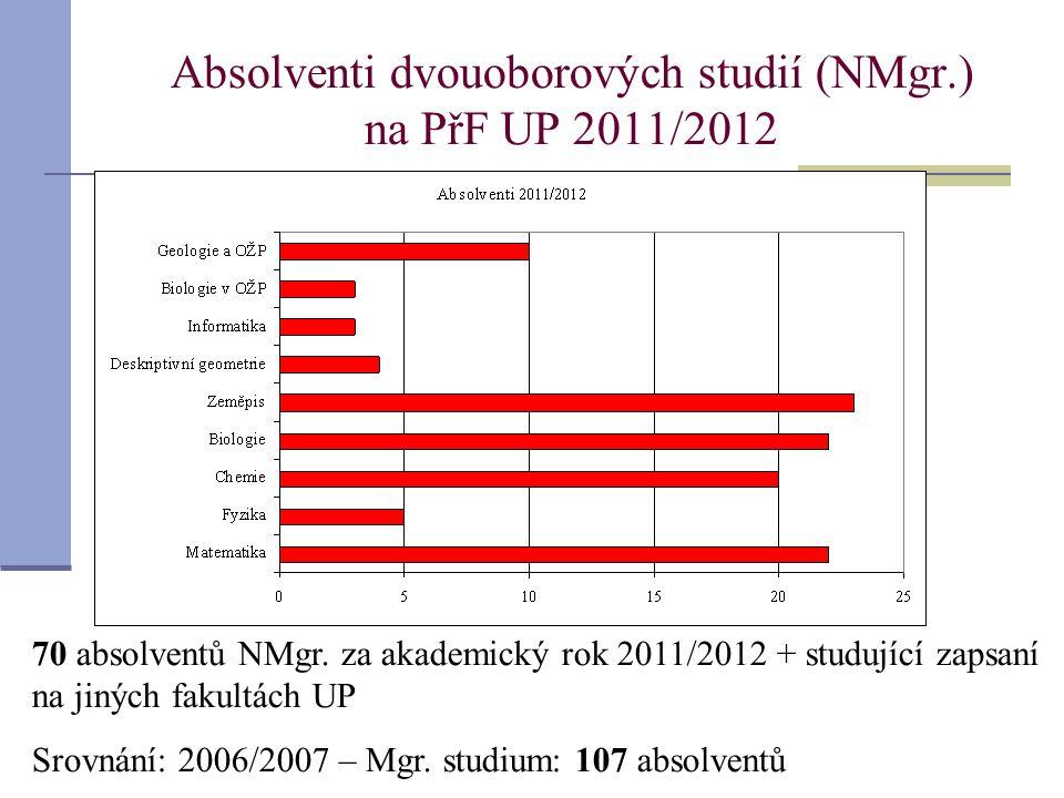 Absolventi dvouoborových studií (NMgr.) na PřF UP 2011/2012