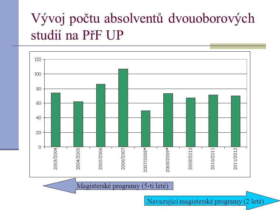 Vývoj počtu absolventů dvouoborových studií na PřF UP