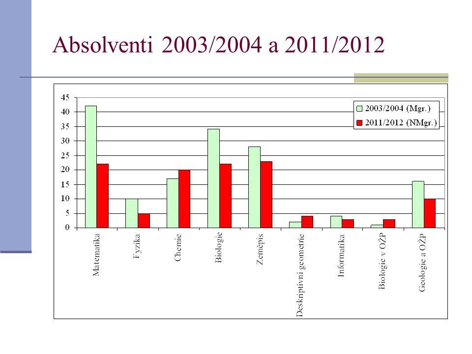 Absolventi 2003/2004 a 2011/2012