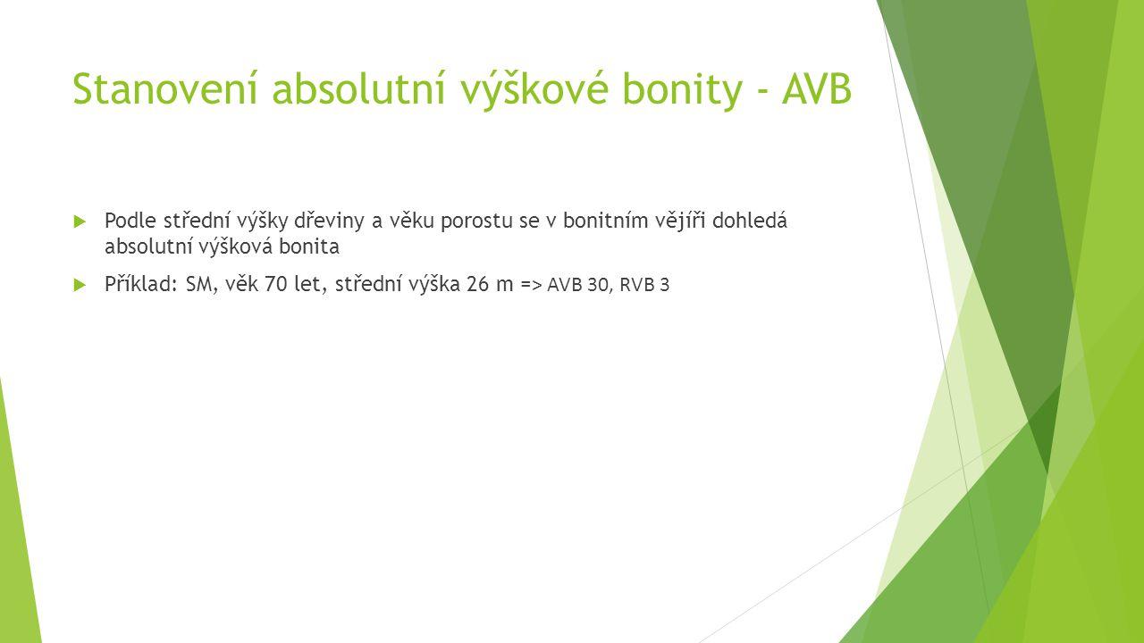 Stanovení absolutní výškové bonity - AVB