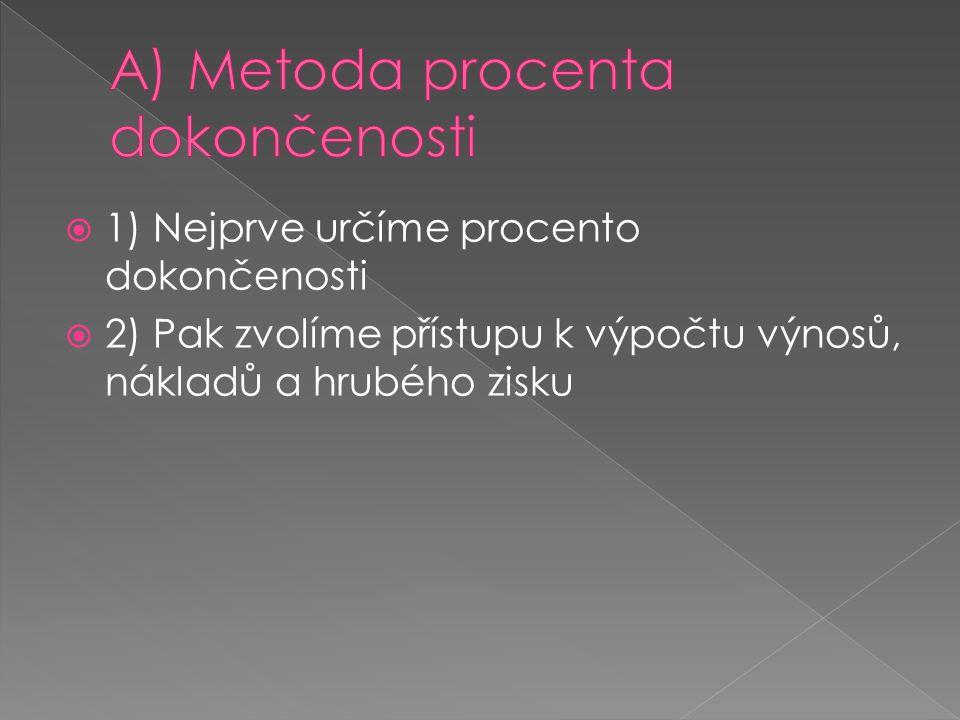 A) Metoda procenta dokončenosti