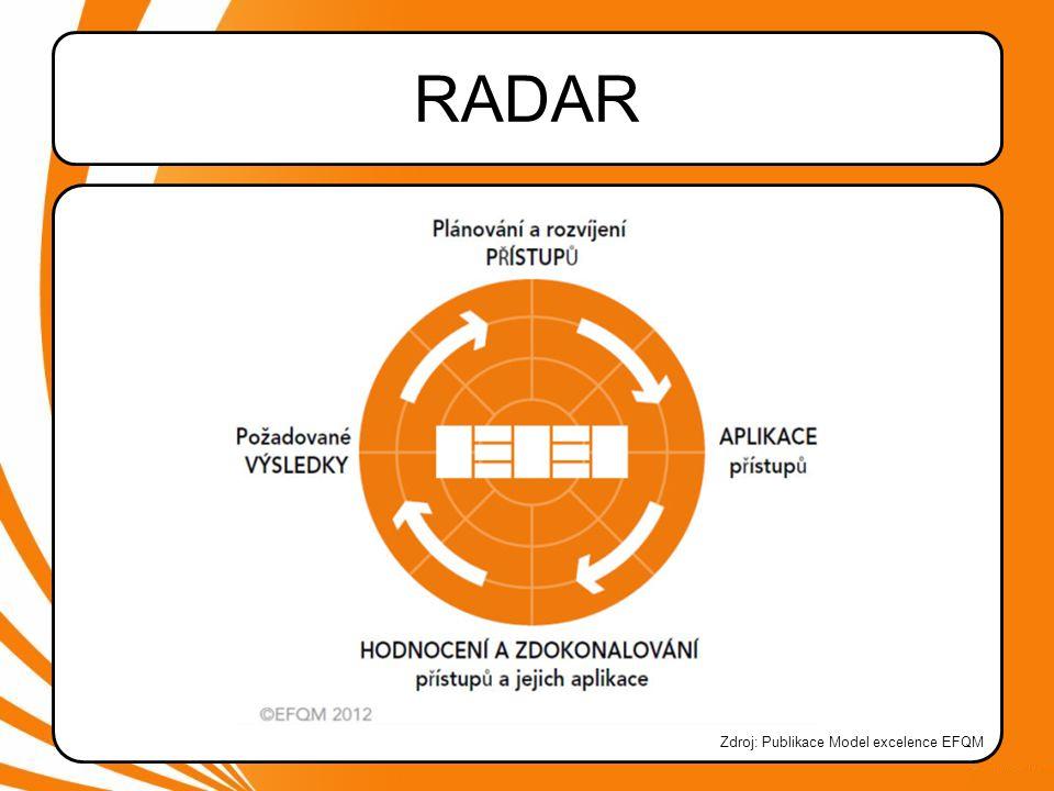 RADAR RADAR představuje systém, který nám umožňuje hodnotit do jaké míry je každá klíčová aktivita (kritérium) naplněna.
