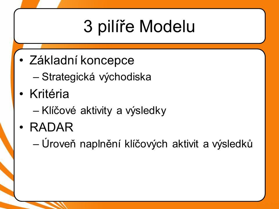 3 pilíře Modelu Základní koncepce Kritéria RADAR