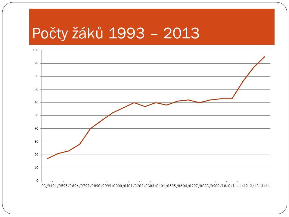 Počty žáků 1993 – 2013