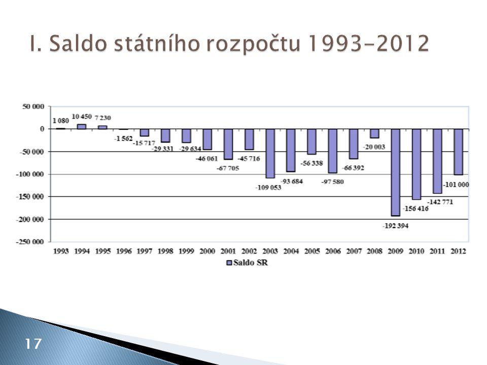 I. Saldo státního rozpočtu 1993-2012