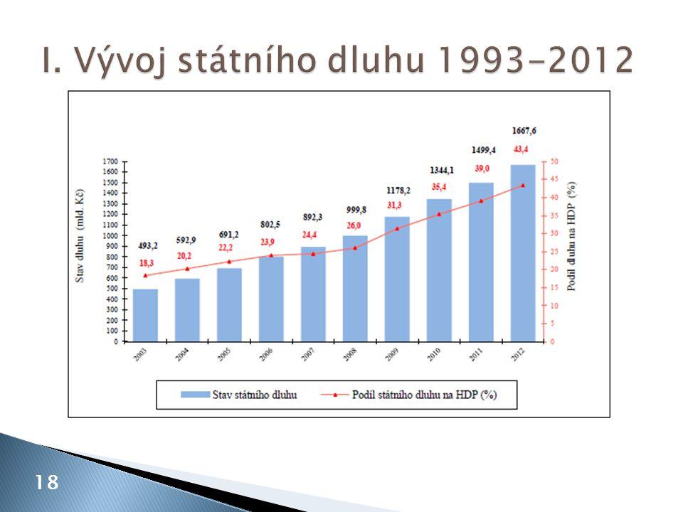 I. Vývoj státního dluhu 1993-2012